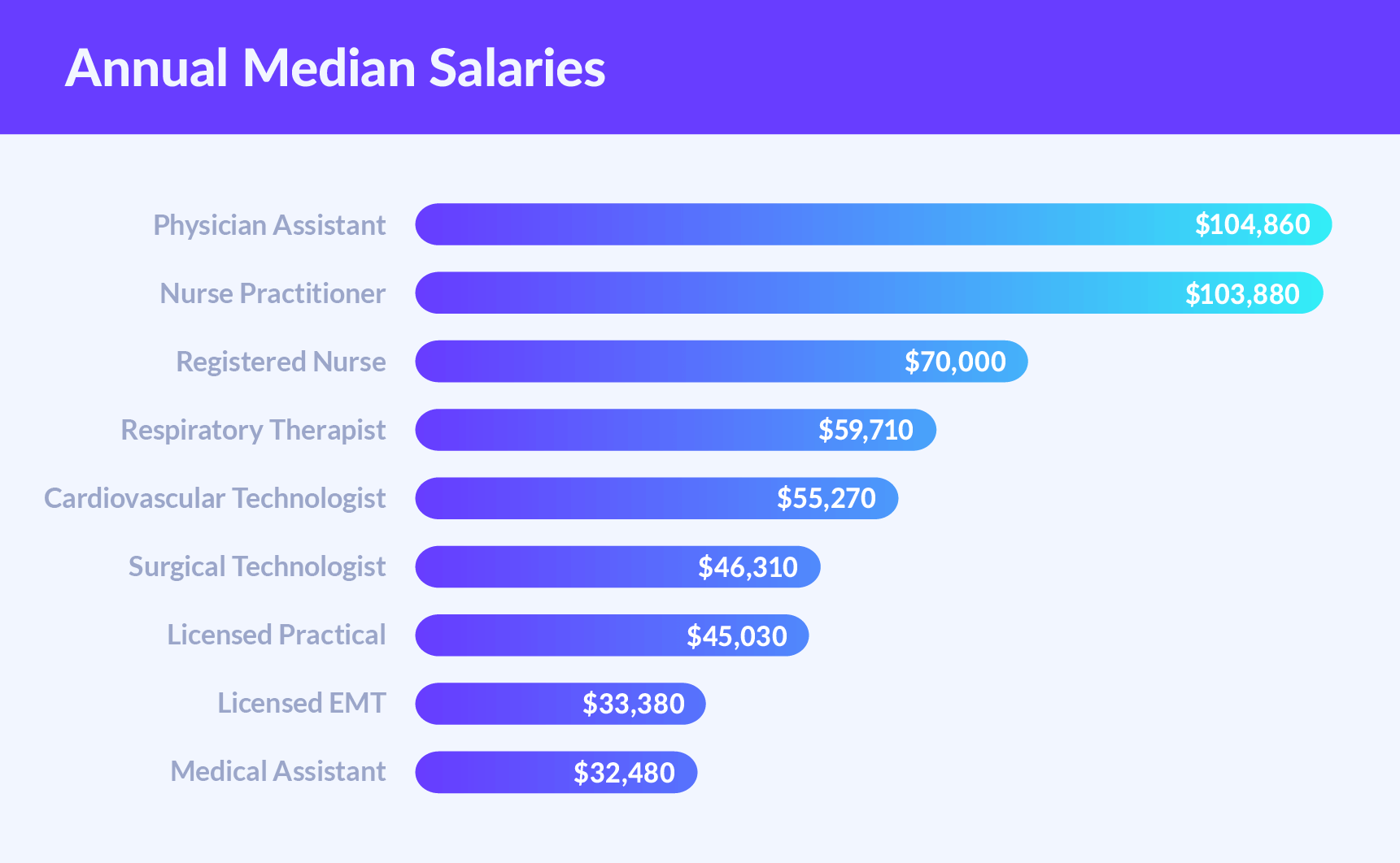annual median nurse salaries chart Medical Assistant Hourly Pay 2019